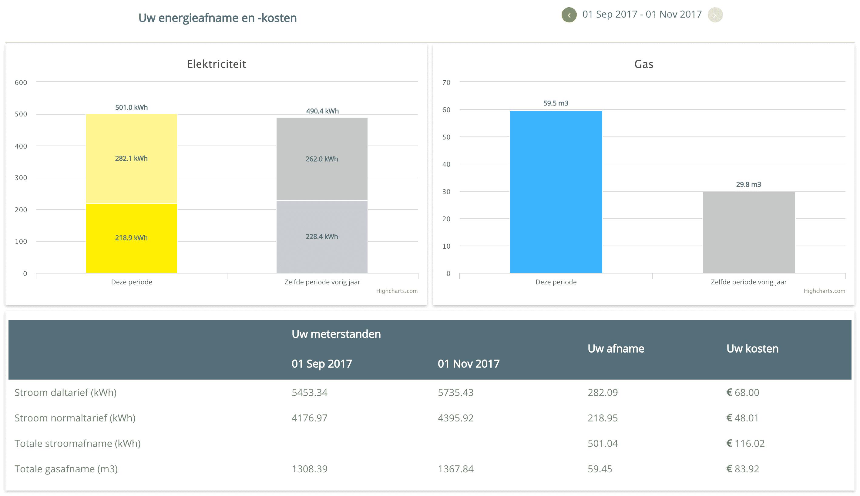 Slimme meter uitlezen kosten energie