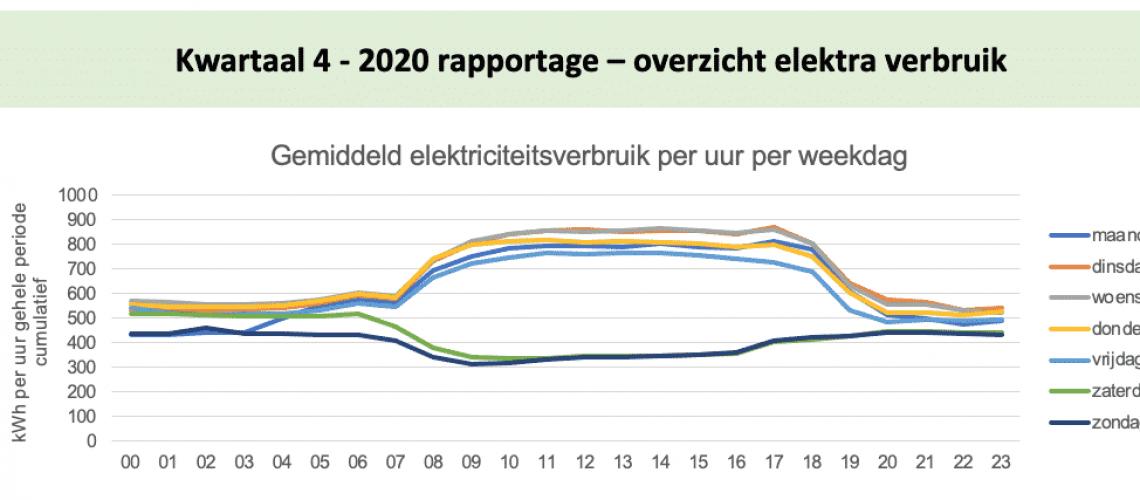 Demo Elektriciteitsverbruik kwartierwaarden